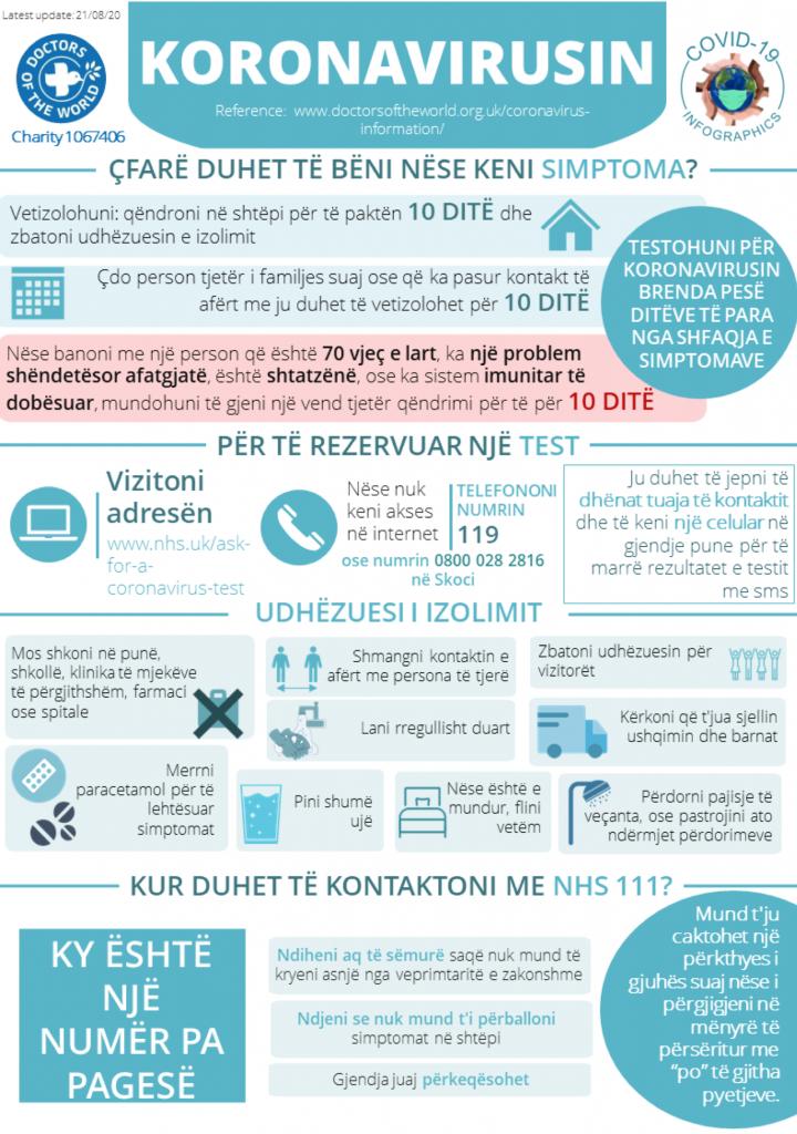 Albanian Infographics - Selfcare