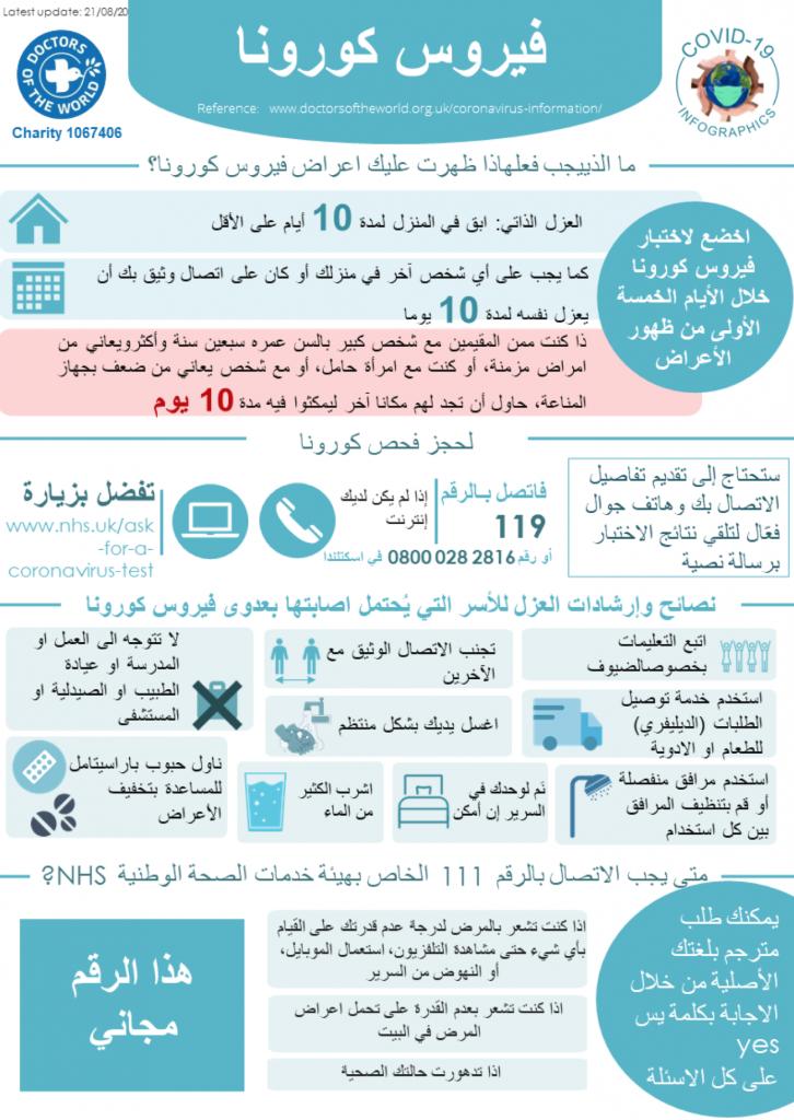 Arabic Infographics - Selfcare