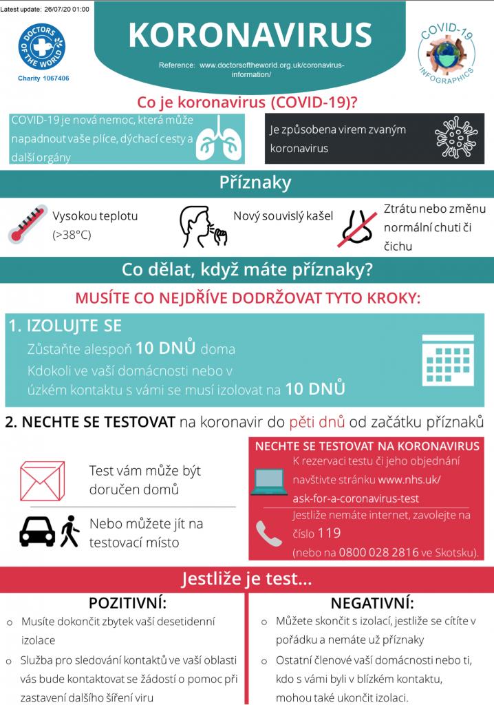 Czech Infographics - Overview