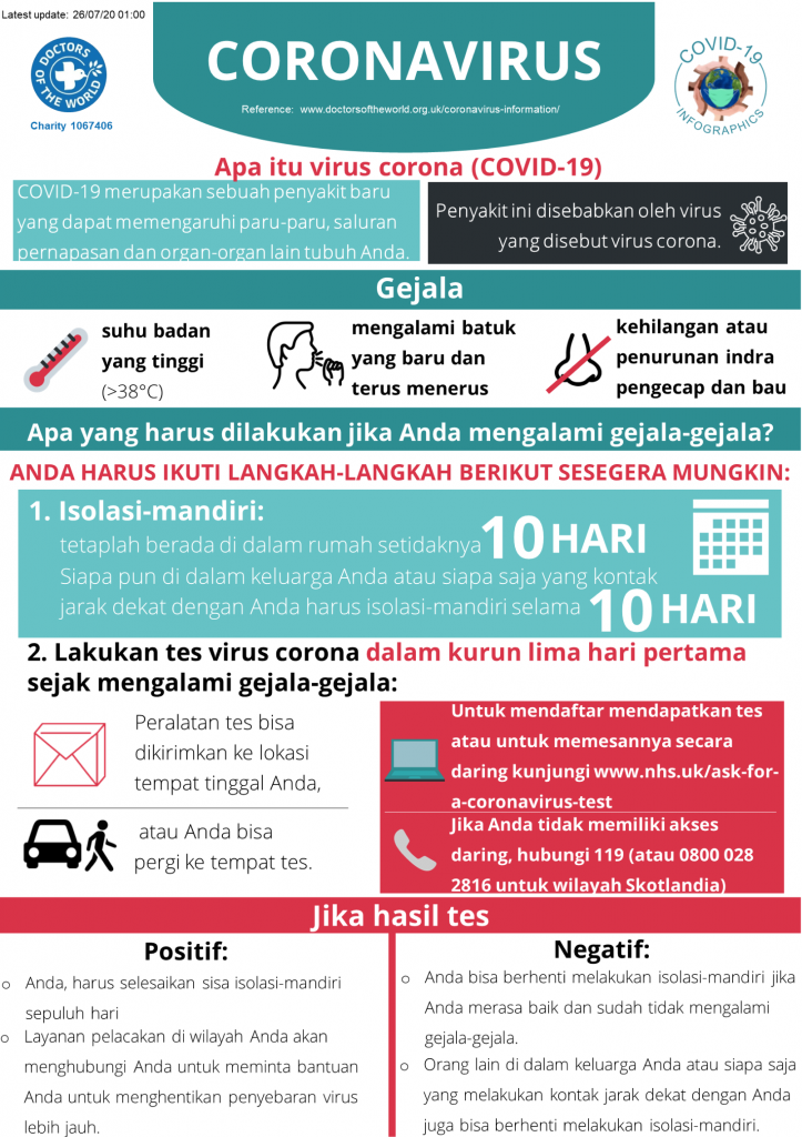 Indonesian Infographics - Overview