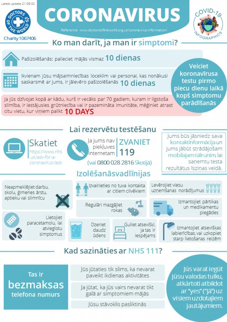 Latvian Infographics - Selfcare