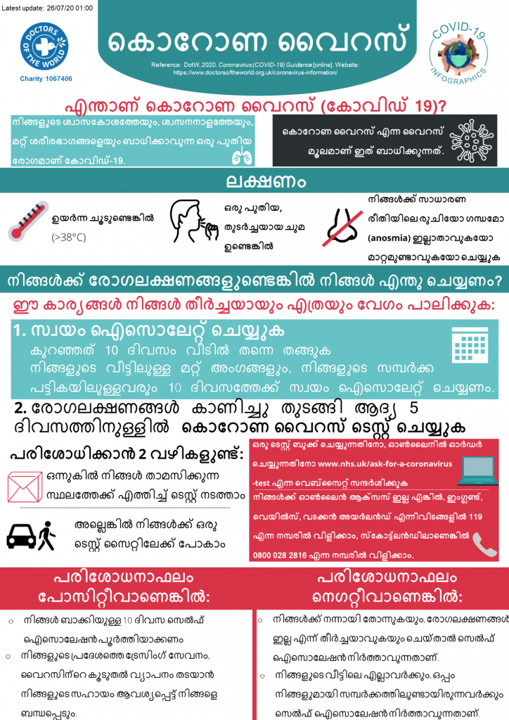 Malayalam Infographics - Overview