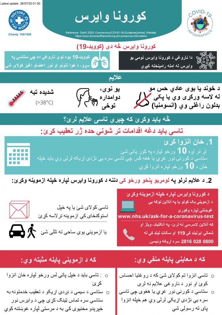 Pashto Infographics - Overview