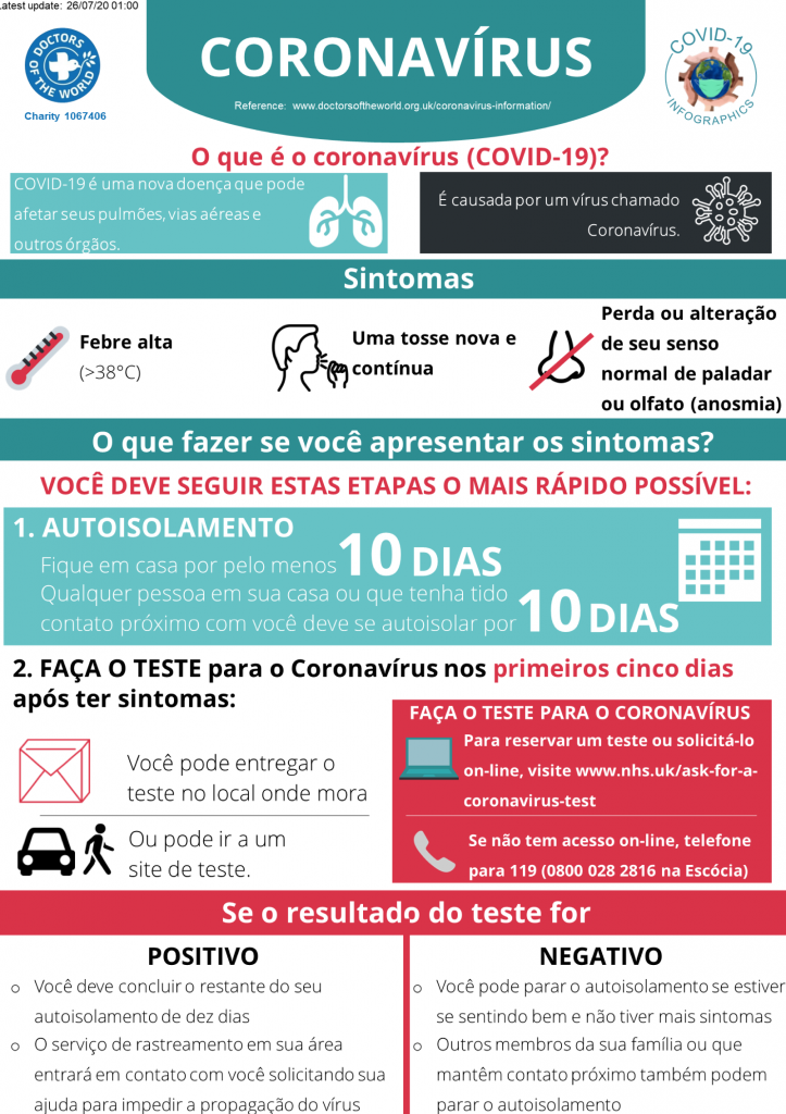 Portuguese Infographics - Overview